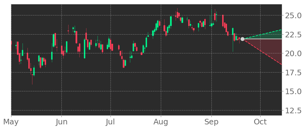 $OBNK in -4.4% Downtrend, sliding for three consecutive days on September 11, 2020. View odds for this and other indicators: https://t.co/WtbhZElt7O #OriginBan #stockmarket #stock #technicalanalysis #money #trading #investing #daytrading #news #today https://t.co/yOPfeAQFZr