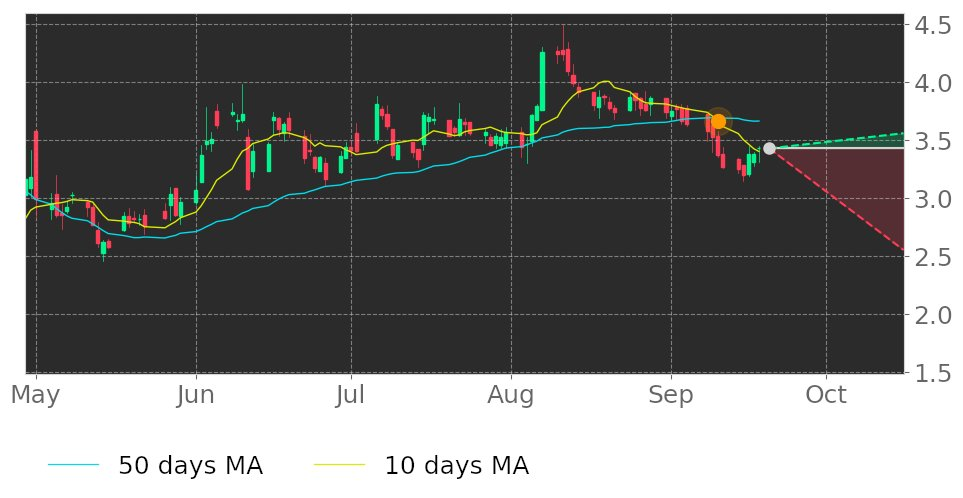 $WETF's 10-day Moving Average broke below its 50-day Moving Average on September 10, 2020. View odds for this and other indicators: https://t.co/Tyahql4n68 #WisdomtreeInvestments #stockmarket #stock #technicalanalysis #money #trading #investing #daytrading #news #today https://t.co/pgO8dVzpt0