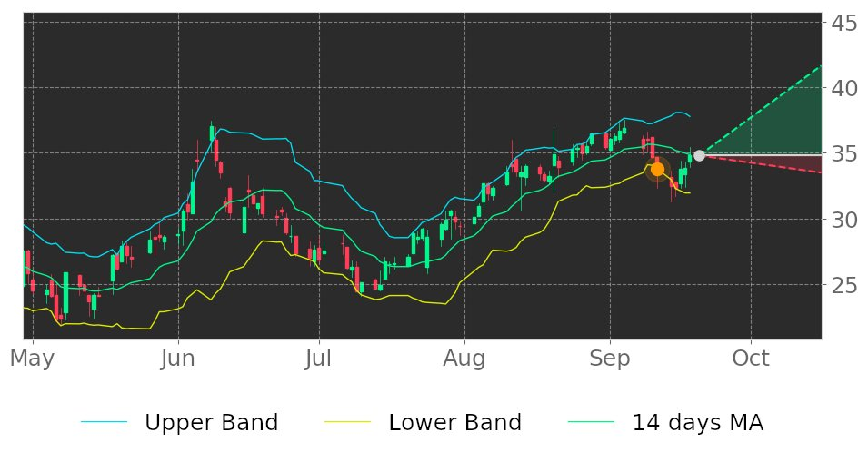 $BOOM in Uptrend: price may jump up because it broke its lower Bollinger Band on September 11, 2020. View odds for this and other indicators: https://t.co/F4mHlJRKTY #DMCGlobal #stockmarket #stock #technicalanalysis #money #trading #investing #daytrading #news #today https://t.co/NUYohoF8zC