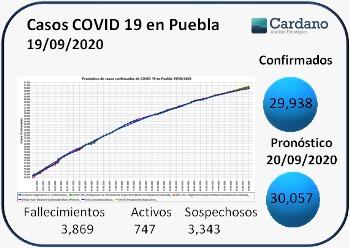 -  -  -  -  -  -  -  -  -  19 septiembre  -  -  -  -  -  -  -  -   -   -  Casos confirmados de #Covid_19mx para #Puebla y #Mexico así como nuestro pronóstico a 5 días usando modelos de series de tiempo y de #MachineLearning   #DataAnalytics #DataScience  #FelizSabado https://t.co/GULKl5IuZL
