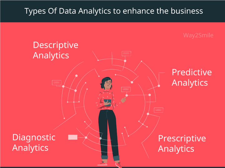 #DataAnalytics Models are updated frequently and these are some of the current types in Data Analytics that are to be noticed to enhance the Business.  For #DataAnalyticsSolutions, Visit #Way2Smile - https://t.co/BGsy3fKbJc.   #DataAnalyticsServices #DataEngineeringSolutions https://t.co/dQNV1jjRrS
