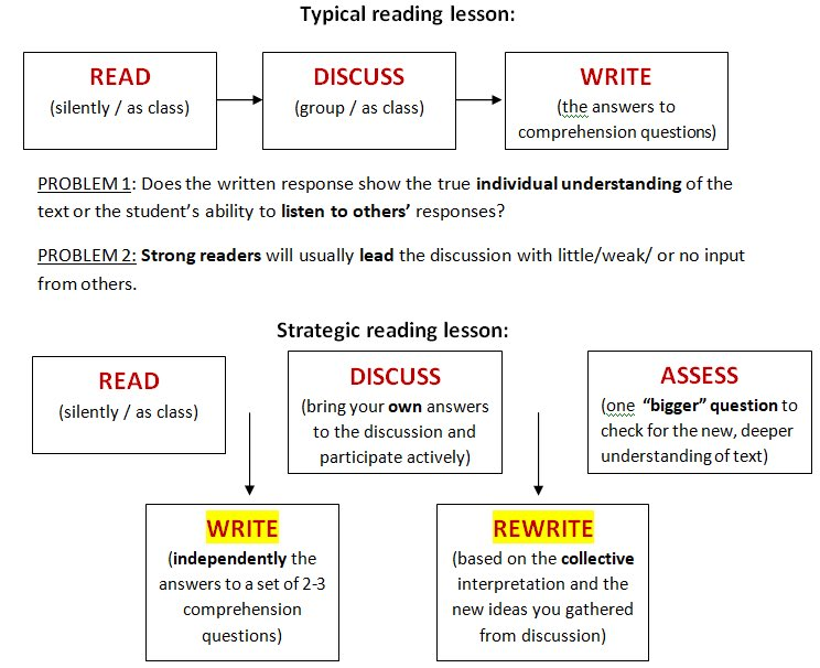 How do you ensure ALL pupils respond to what they've read? Check out this from @Doug_Lemov shared by @surreallyno. 1 small tweak = massive difference in learning 👍👍 https://t.co/eJIOVLSsx4