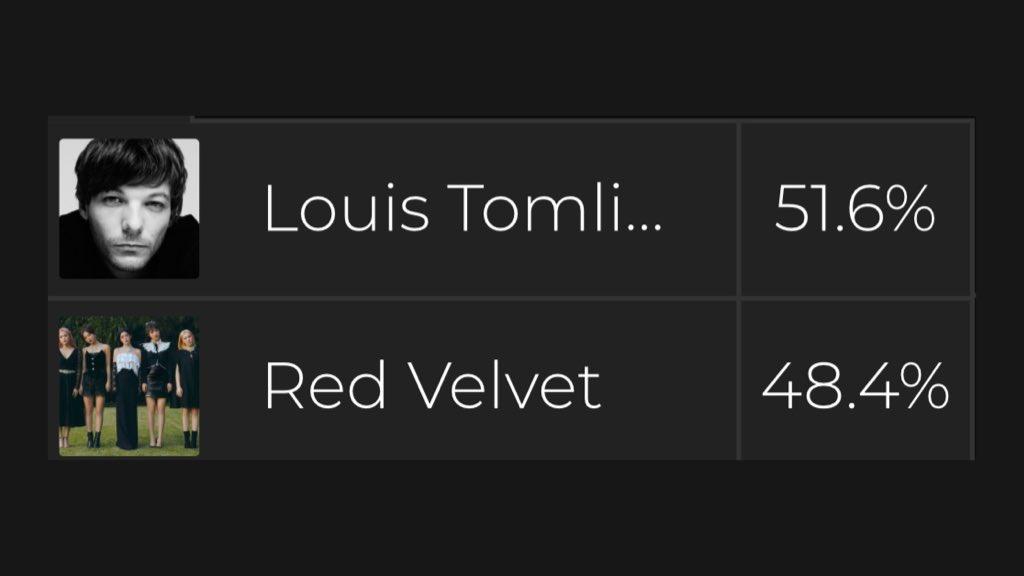 [VOTE] Billboard | Fan Army Face Off: Red Velvet VS. Louis Tomlinson The gap is only 3.2%. @RVsmtown Vote here: blbrd.cm/fv5LqsP