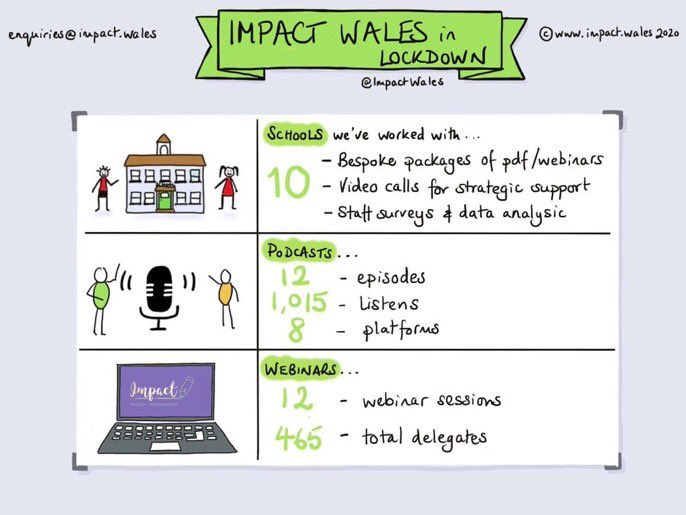 Impact in lockdown: While the world came to a standstill, we were still working hard to support schools and teachers.   Contact enquiries@impact.wales to see how we can make a difference to your school https://t.co/RTY9wlGVG7