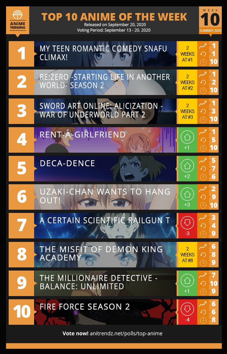 Here is your Anime of the Week #10 for Summer 2020! The polls will resume September 25. 🔥 Fall 2020 Anticipation Polls now OPEN: atani.me/fall2020