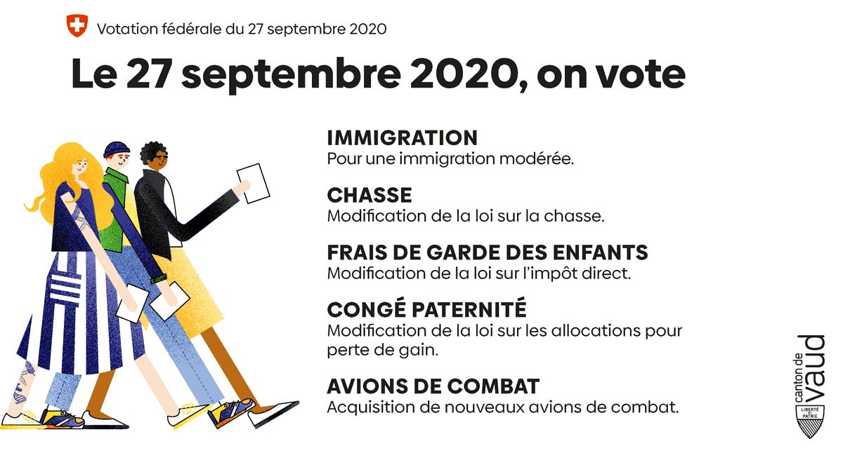 🗳️ J-7 Votation fédérale du 27 septembre : ON VOTE ! 5 objets sont soumis à votation ➡️Plus d'infos sur https://t.co/sSxIaTtwP6 #Vaud #Chvote #27septembre https://t.co/fQQNqYaxym