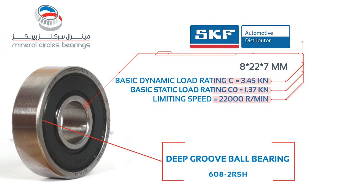 Deep groove ball bearings are the most widely used bearing type and are particularly versatile. They have low friction and are optimized for low noise and low vibration which enables high rotational speeds. #MCB #WideRange #WideChoice #SKF #Low #Friction #Optimization @SKFgroup https://t.co/yoUP3xLXEI