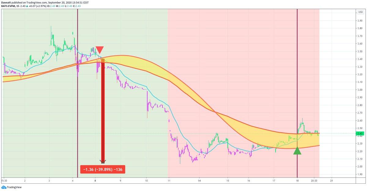 TradingView trade NOVN EVFM NKLA