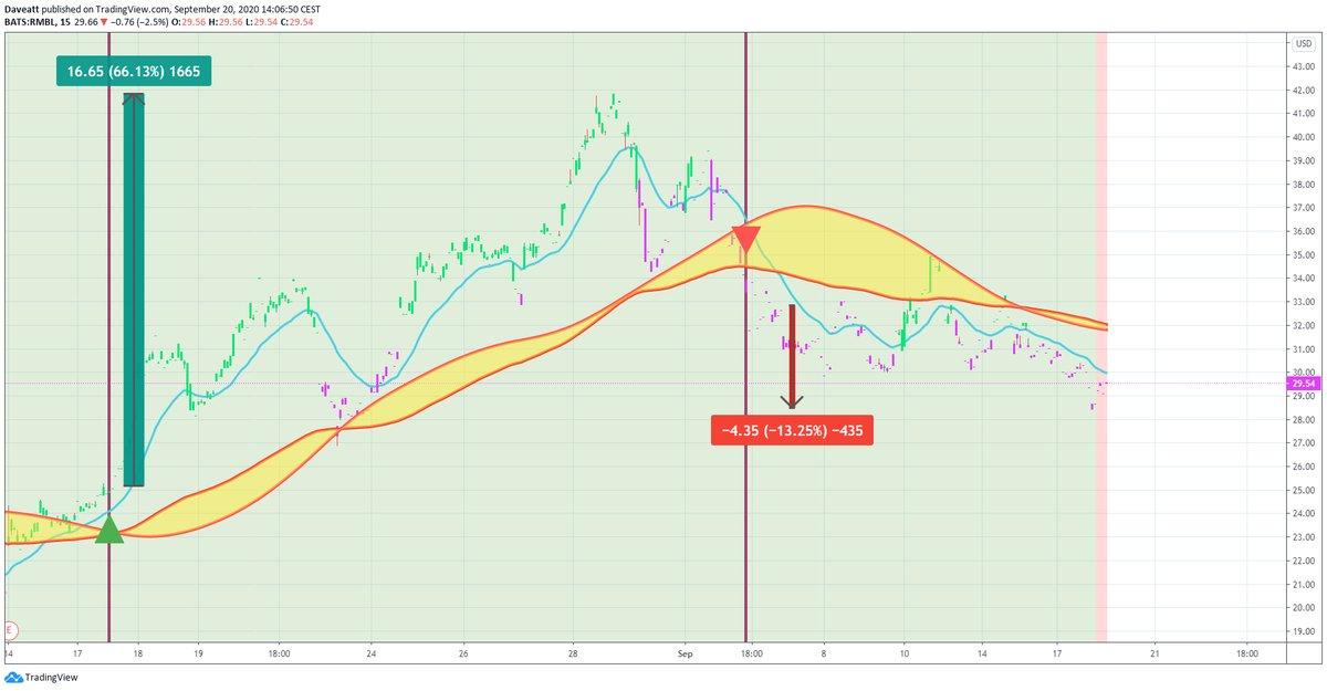 TradingView trade MARK TLRD RMBL