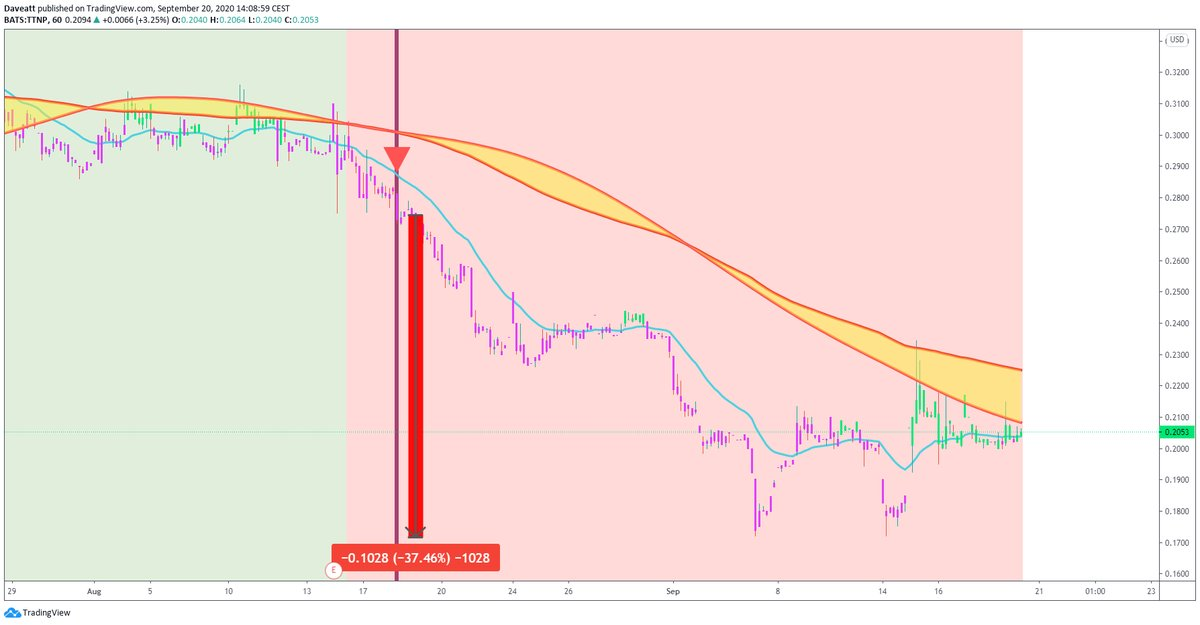 TradingView trade TTNP MVIS PRTY