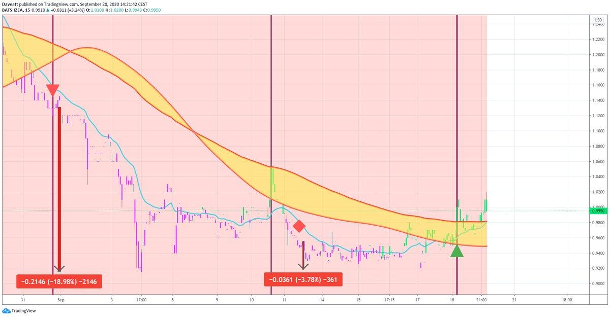 TradingView trade ACER IZEA SNES