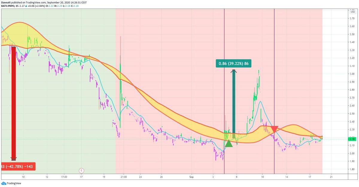 TradingView trade MARA PRPO SPAQ