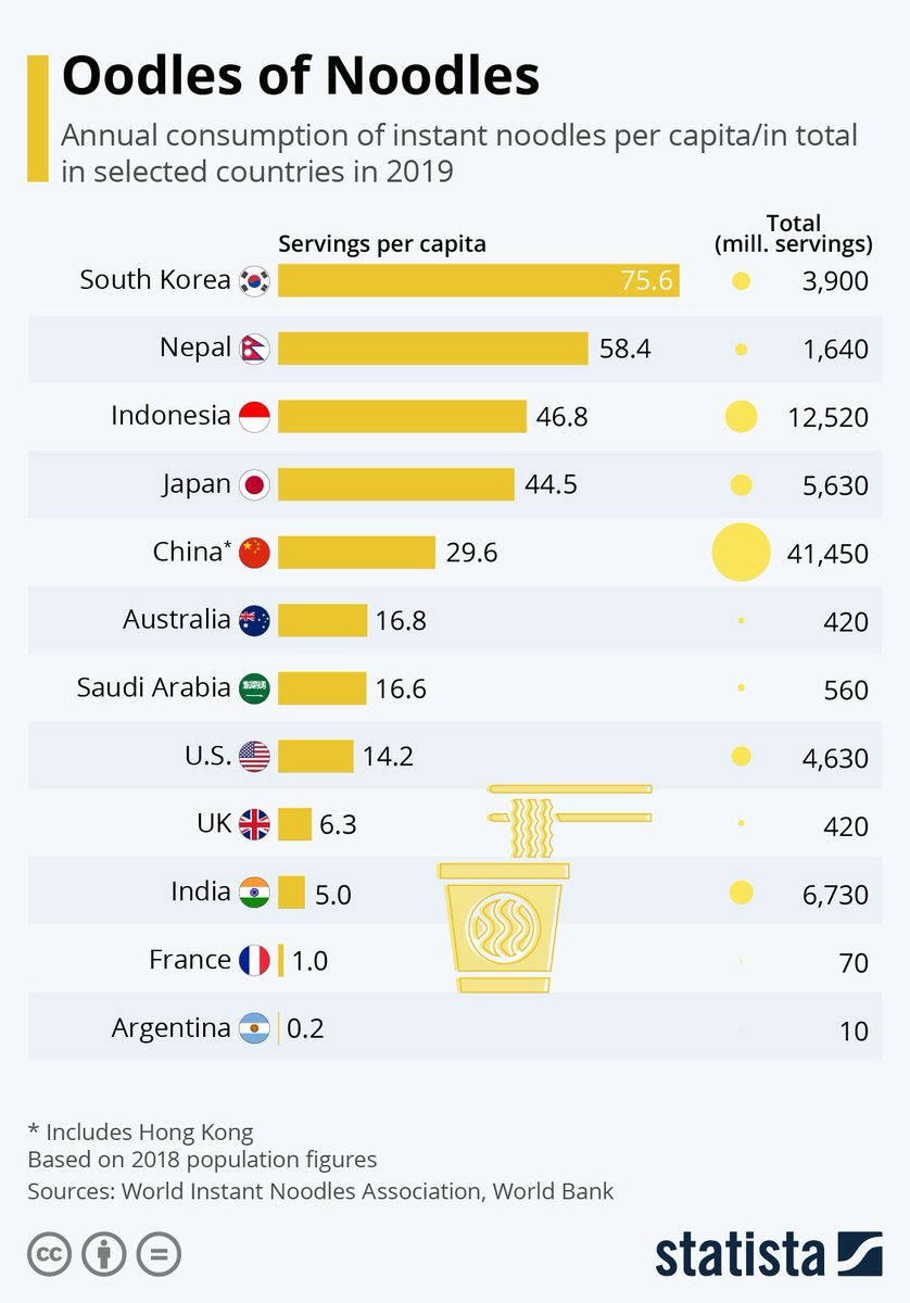 While #China is the largest instant noodle market, the average Korean eats 2.5X more noodles than the average Chinese. Instant noodle is probably the most unhealthy food but I'still love it.😁 https://t.co/Aa2tIKsIn3