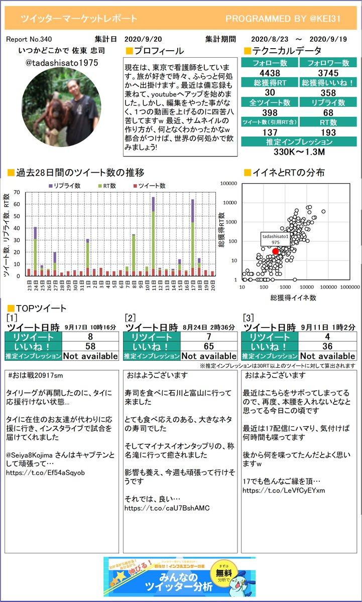 @tadashisato1975 いつかどこかで 佐東 忠司さんのレポートを作ったよ!感想とかをつぶやいてもらえたら嬉しいな。次回もお楽しみに!プレミアム版もあるよ≫