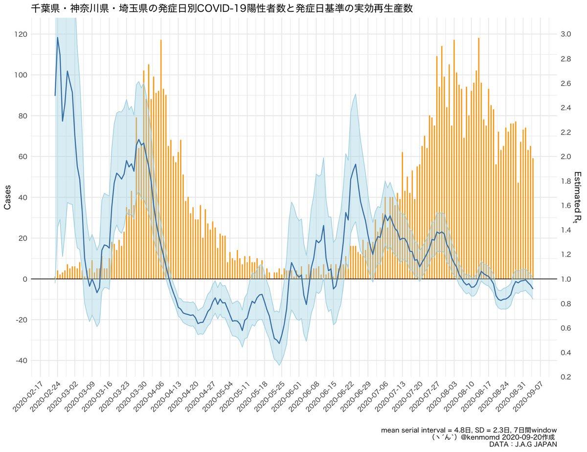 JAG JAPANの発症日データによる千葉県、神奈川県、埼玉県3県の実効再生産数です。3月から現在まで確定日のみで発症日が無いのは5398例。こちらは発症日そのままでRtを算出。前の東京都の分もRのコード付けました@mannie_ub