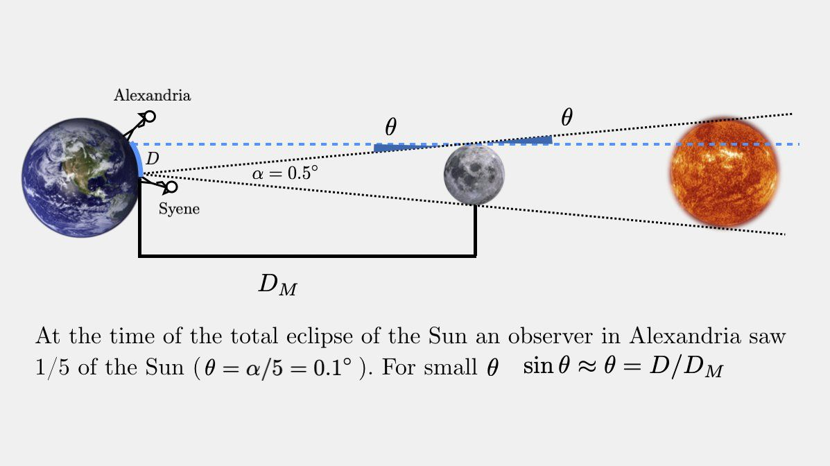 Heres one of the first methods used by Hipparchus to determine the distance to the Moon in 129 BC