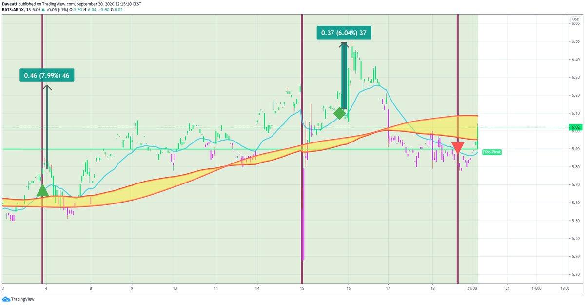 TradingView trade CERS VRTX ARDX