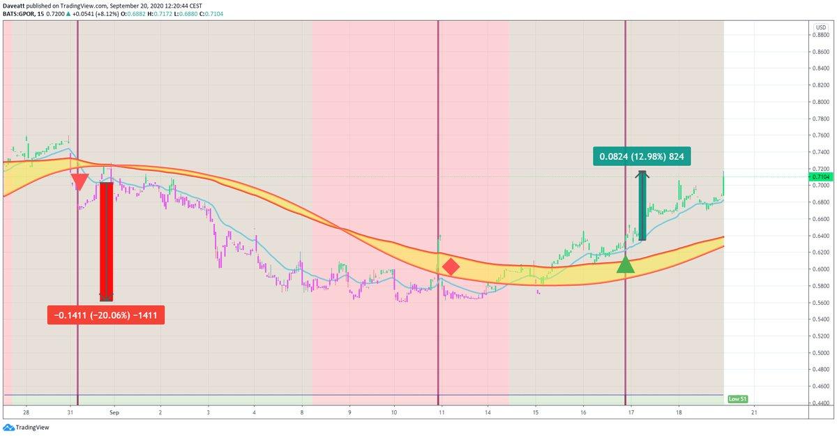 TradingView trade OAS GPOR SM