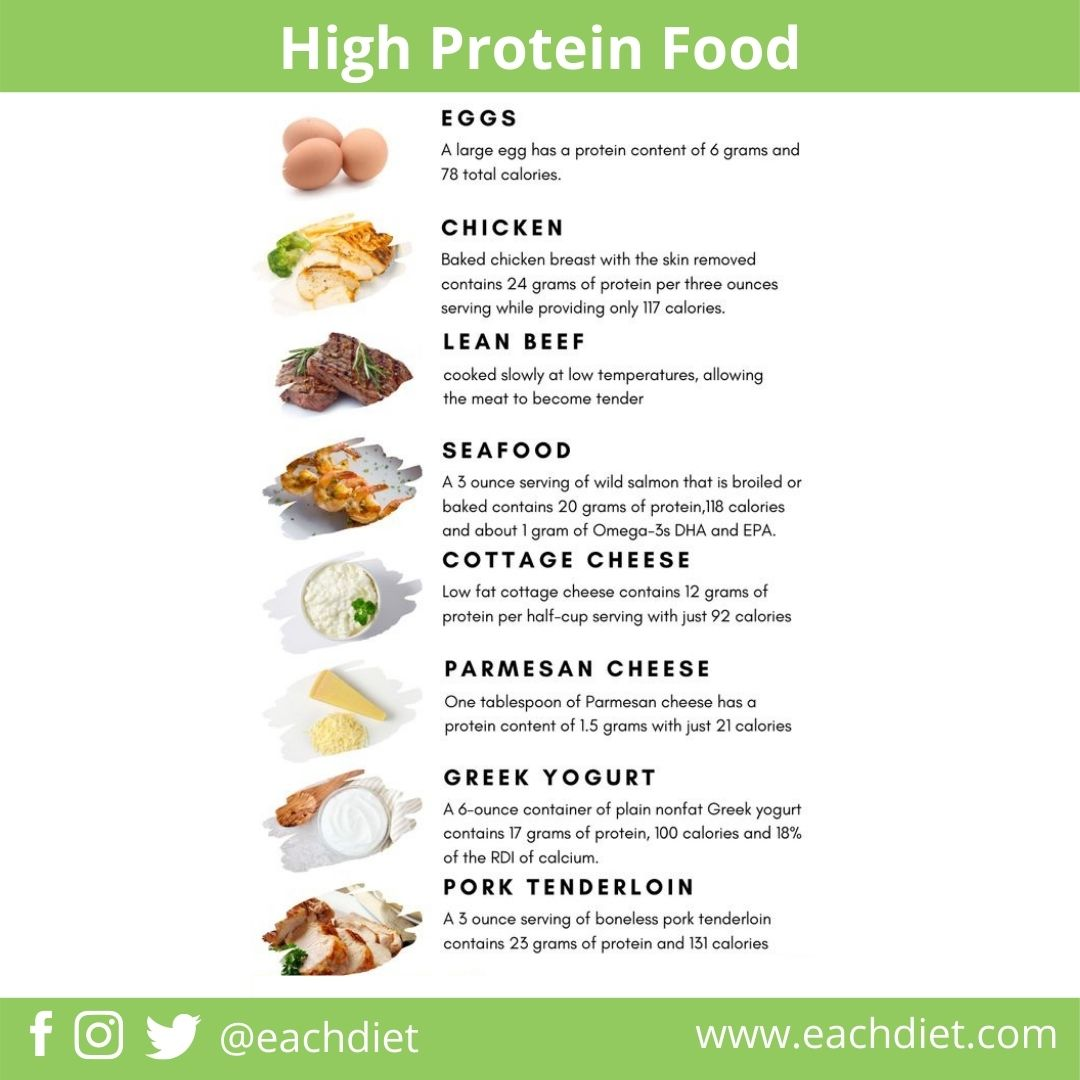 High Protein Food For Muscle Gain. Follow us for more diet and nutrition tips @eachdiet   #twitterblades #twitterclaters #twitterstorians #TwitterBlueroom #diet #dieta #healthydiet #muscleboys #highproteindiet #protein #proteinchallenge #fitness #FitnessMotivation #fitnessjourney https://t.co/AxVfikNg29