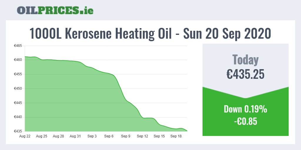 https://t.co/vLKJnn2RmD 🇮🇪 Follow us for the latest updates.  The price of heating oil is down today, falling by €0.85 so 1000 Litres of kerosene now costs €435.25.  #HeatingOil #Prices #Ireland #OilPrices https://t.co/s0u09d86qD