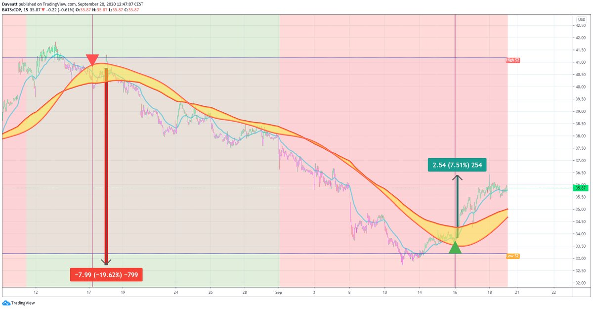 TradingView trade COP COF SLB