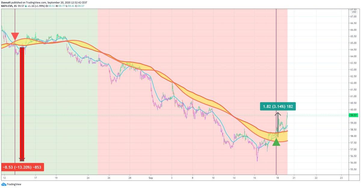 TradingView trade FDX CVS WFC