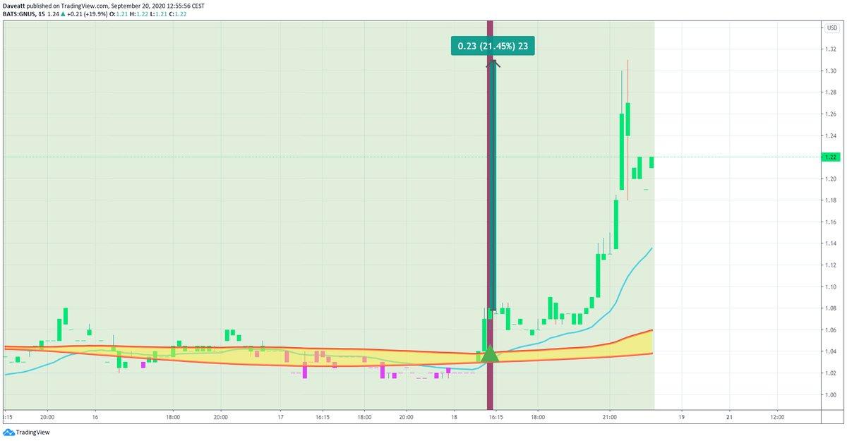 TradingView trade GNUS IDEX GME