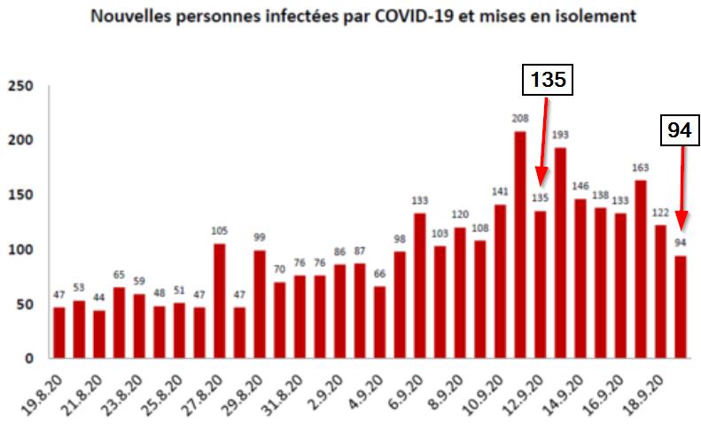 Malgré la pause de l'OFSP, le canton de Vaud a publié aujourd'hui de nouveaux chiffres sur les coronavirus : 94 nouvelles infections dans les dernières 24h. C'est moins que dimanche dernier, où 135 nouveaux cas positifs ont été enregistrés. 1/2 https://t.co/bU5bTiSecQ