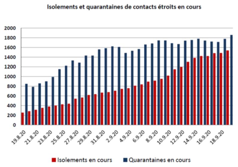 Comme le montrent les chiffres sur les isolements et les mises en quarantaine en cours de contacts étroits, le canton de Vaud est de plus en plus occupé à tracer les contacts. 2/2 Source : https://t.co/IA7n6tRvCC https://t.co/tv9wOR5ewy