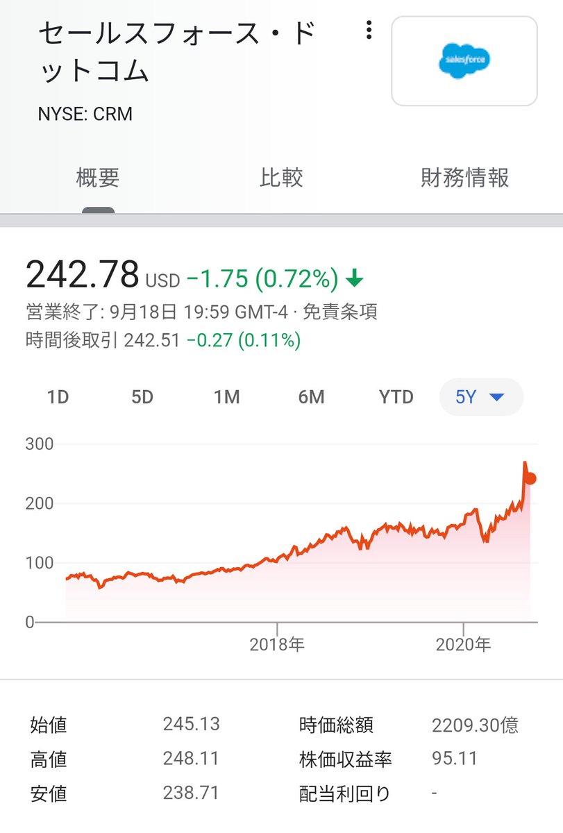 セールスフォースは数週間前に1000人レイオフを発表したが来年1.2万人を新規雇用 | TechCrunch Japan ダウ構成銘柄にも採用され株価はスカイツリー!