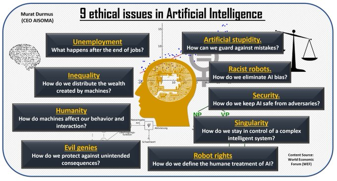 #AI #AIEthics #ethics #DigitalTransformation   A Quick Overview: 9 Ethical Issues in Artificial Intelligence   Content Source @wef by @CEO_AISOMA & @AISOMA_AG TY, MT @wissen_tech cc @PawlowskiMario @ipfconline1 https://t.co/mYxyfLNp3q