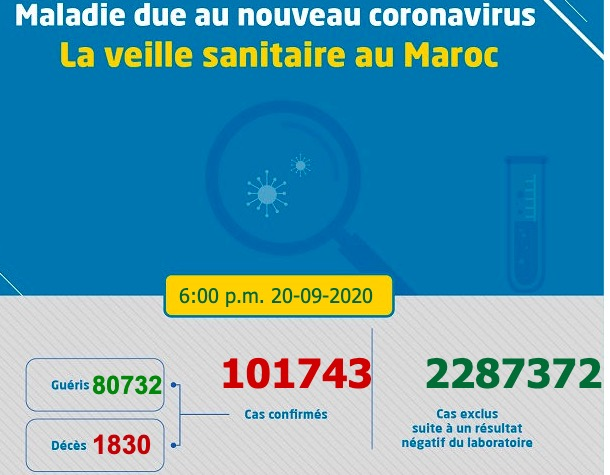 Morocco Coronavirus Update September 20th 6pm  #coronavirus #COVID19 #Maroc #Morocco #Fez #Fes #Meknes #Casablanca #Rabat #Marrakech  #Tangier  https://t.co/om7h0afN5Q https://t.co/2jQK1oykXv