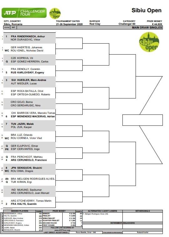 Del 21 al 26 de septiembre se disputará el Challenger de Sibiu, Rumania.  @ATPChallenger #Tennis #ATP https://t.co/Jk9qivHPrX