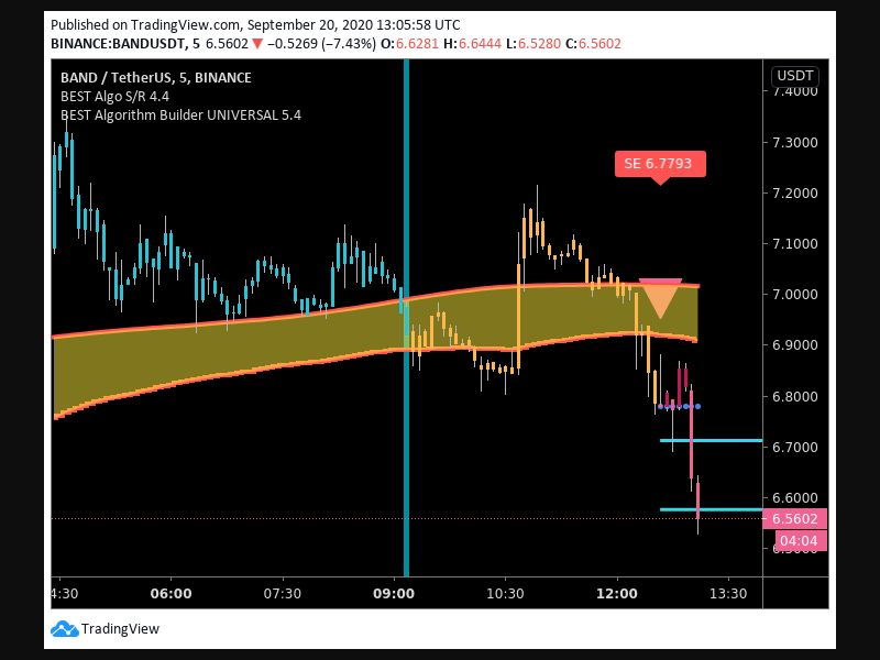 TradingView trade Entry Signal Time 209 1235
