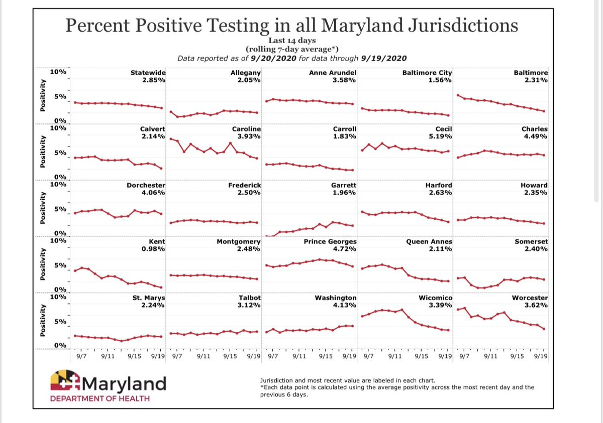 Today, @MDHealthDept reports 120,156 confirmed cases of #COVID19 in Maryland.   The statewide positivity rate is now 2.85%.  Maryland has 3,735 deaths, 1,409,320 negative tests and 7,377 patients have been released from isolation.  https://t.co/9LEHaSDimJ https://t.co/HbDEzTHNrd