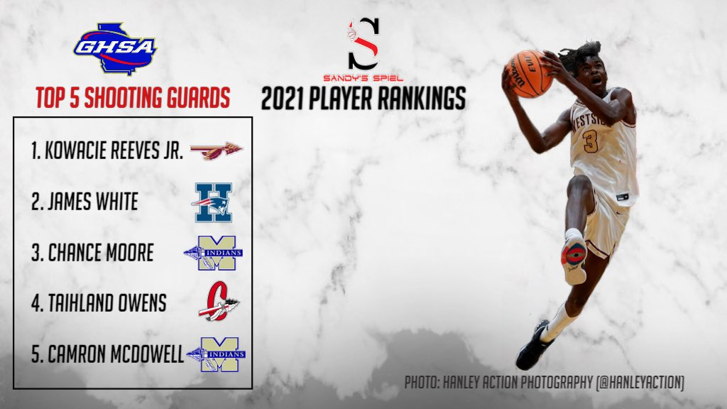 2021 @OfficialGHSA Boys Player Rankings  Top 5 Shooting Guards @wacie_wacie - @WSeminoles  @jwdub05 - @HHSCONYERSHOOPS  @Chance3303 - @McIndiansBB  @Taihland - @chs_hoops  @cmcdowell_ - @McEachernSports   Top 20: https://t.co/UMirdQWTUe https://t.co/L9hYI39i6R