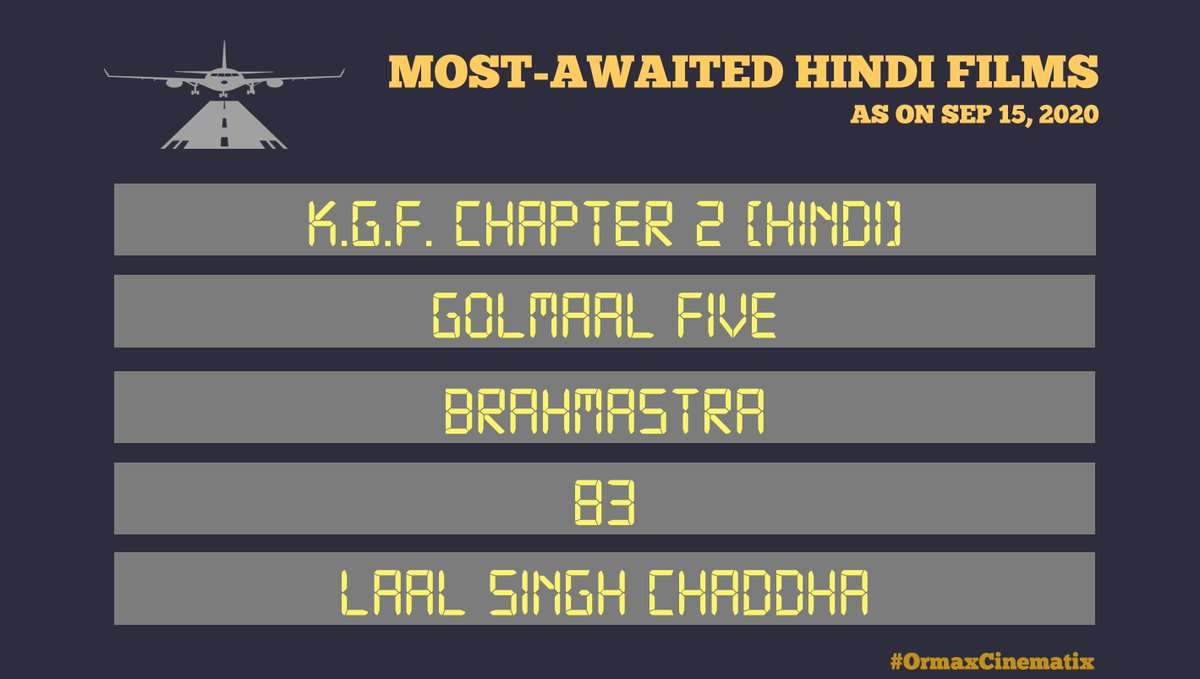 #OrmaxCinematix Most-awaited Hindi films as on Sep 15, 2020 (main trailer not released yet): Top position continues to be held by a film not originally in Hindi. Note: Sooryavanshi excluded from the list as its trailer has already released https://t.co/XFTEG2q4oE