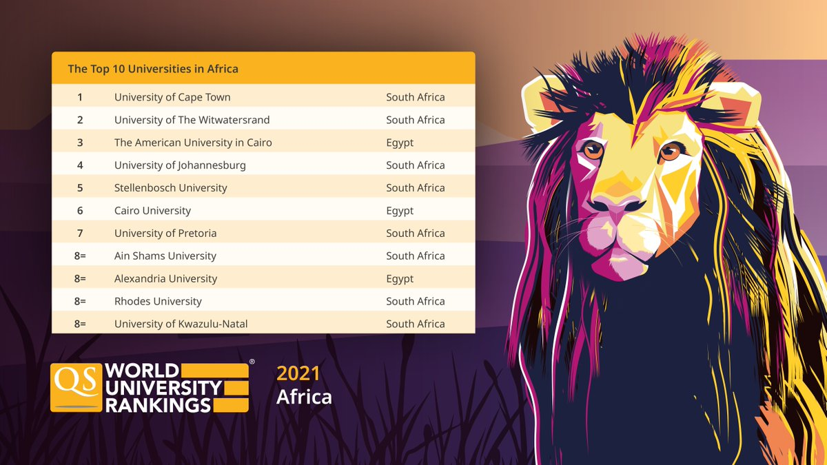 Hey Africa! Get a head start in your university search and check out this continent's best schools, according to our QS World University Rankings 2021 🦁 Meet them all: https://t.co/qoEmlXCeyq #QSWUR #rankings #topuniversities #africa #wheretostudy https://t.co/RIKXGuFbGf