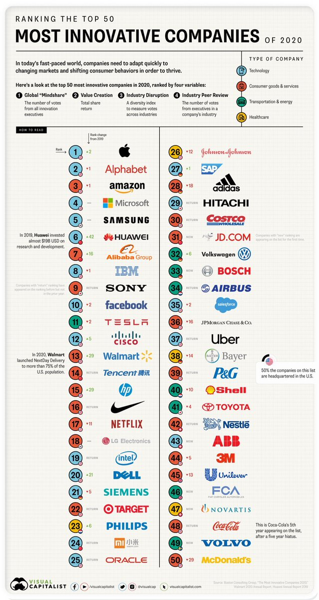 The 50 Most Innovative Companies   https://t.co/zuHPXnoebG via @IanLJones98 by @VisualCap #Business #leadership in #tech, consumer, #Industry40 & verticals based on 4 variables. Agree? cc @DrJDrooghaag @BetaMoroney @Nicochan33 @PawlowskiMario @EvanKirstel @HaroldSinnott https://t.co/frSUhrtXOE
