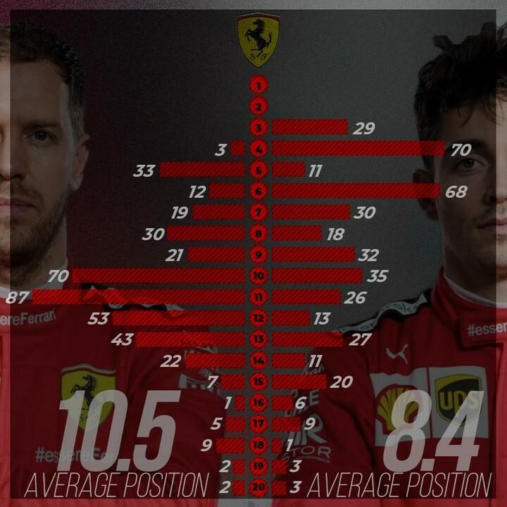 Head to head @scuderiaferrari @vettelofficial vs @charles_leclerc   Average position  #scuderiaferrari #Ferrari #EssereFerrari  #vettel #sebvettel #sebastianvettel #vettel5 #teamvettel #sebastianvettel5 #CharlesLeclerc #Leclerc #Charles16 #CL16 #leclerc1… https://t.co/MO4XY3WNaj https://t.co/bIFrprcZPH