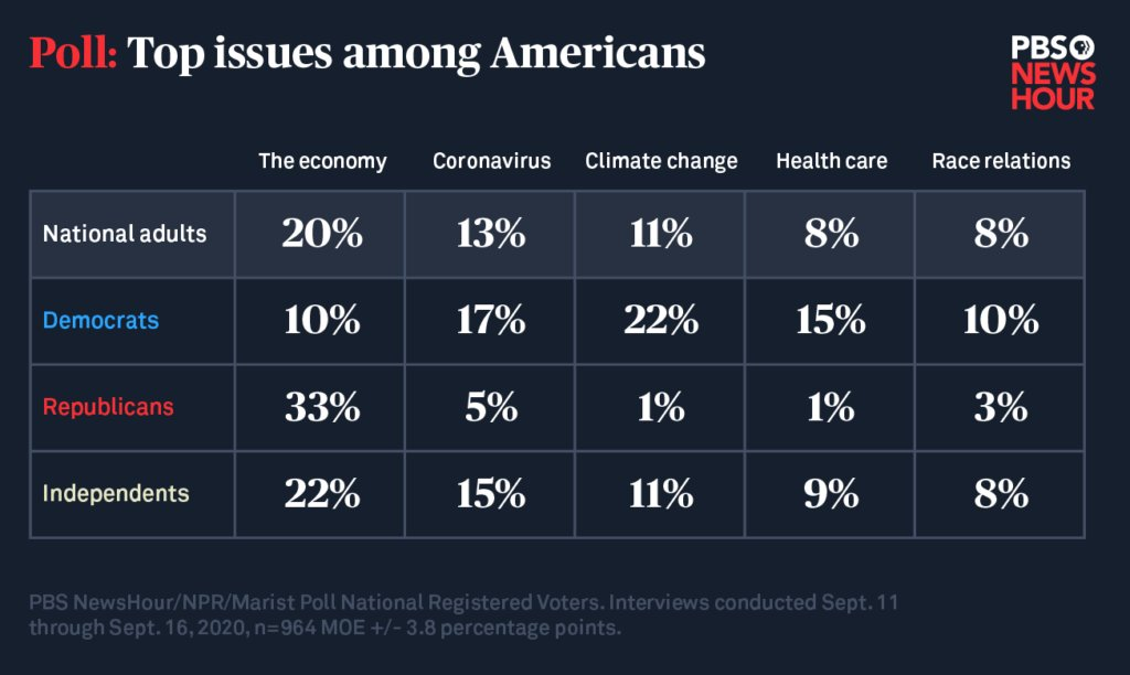 """""""The top five issues on Americans' minds..."""" and breakdown by party. Not surprising but deeply disappointing. Going to be challenging for Rs to enjoy the economy in the midst of a pandemic when the planet is on fire. Disregard for healthcare & race relations is beyond disturbing. https://t.co/ykvARy0JnT https://t.co/mC15G9FnHw"""