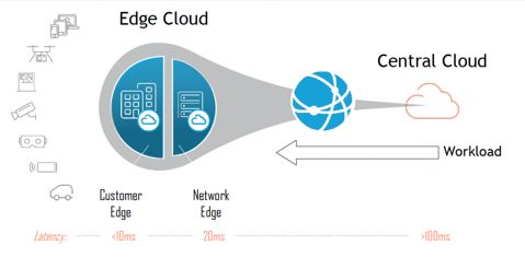 As enterprises improve operations, customer experience and competitiveness, @ATT delivers low-latency solutions with #4G #5G #wireless w @HPE Edgeline Converged Edge Systems powered by @intel processors https://t.co/jVlV8UiO9m @Intel5GNetworks #5G #EdgeComputing  #intelpartner https://t.co/j2JgkV3bXO