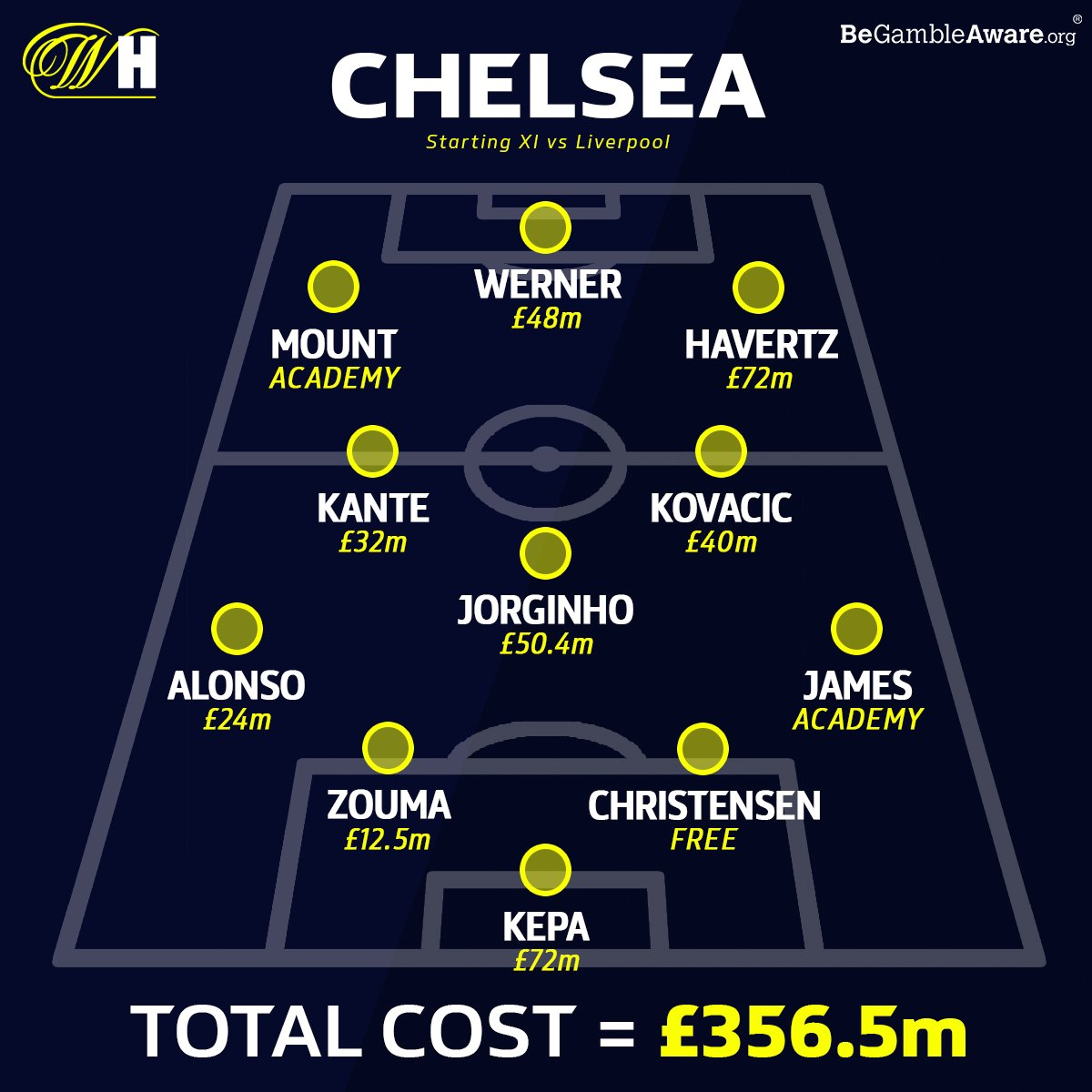 There's over £700m worth of players in today's game between Chelsea and Liverpool. 🤑  Who will win? 🤔 https://t.co/OsObp6TBIH