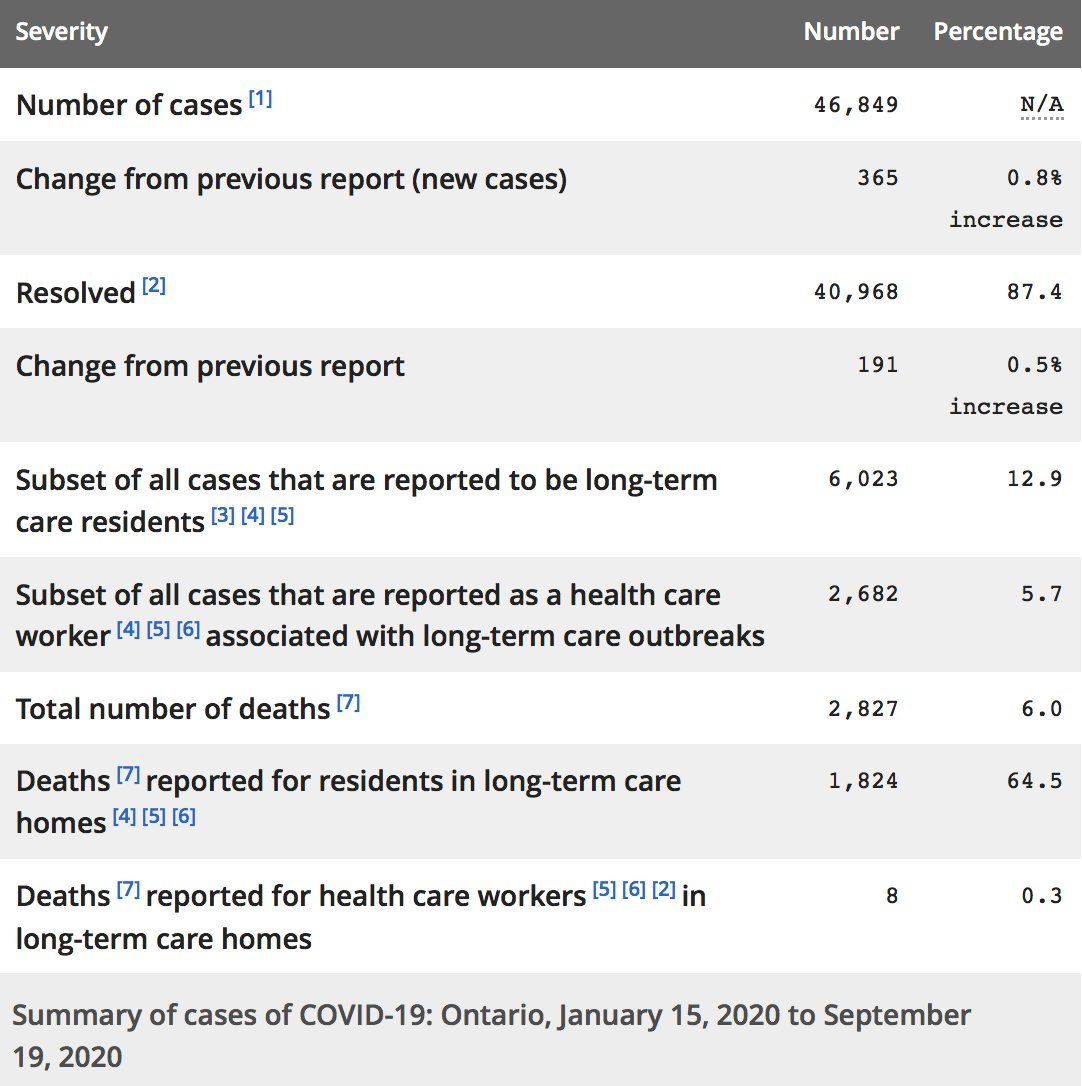 *Cases under-reported: Not all infected persons &/or contacts to cases may not be tested. #COVIDー19 cases after 4pm yesterday not included until tomorrow's count.  Data source: https://t.co/euxaiJDLId https://t.co/3TIRN2IKhP