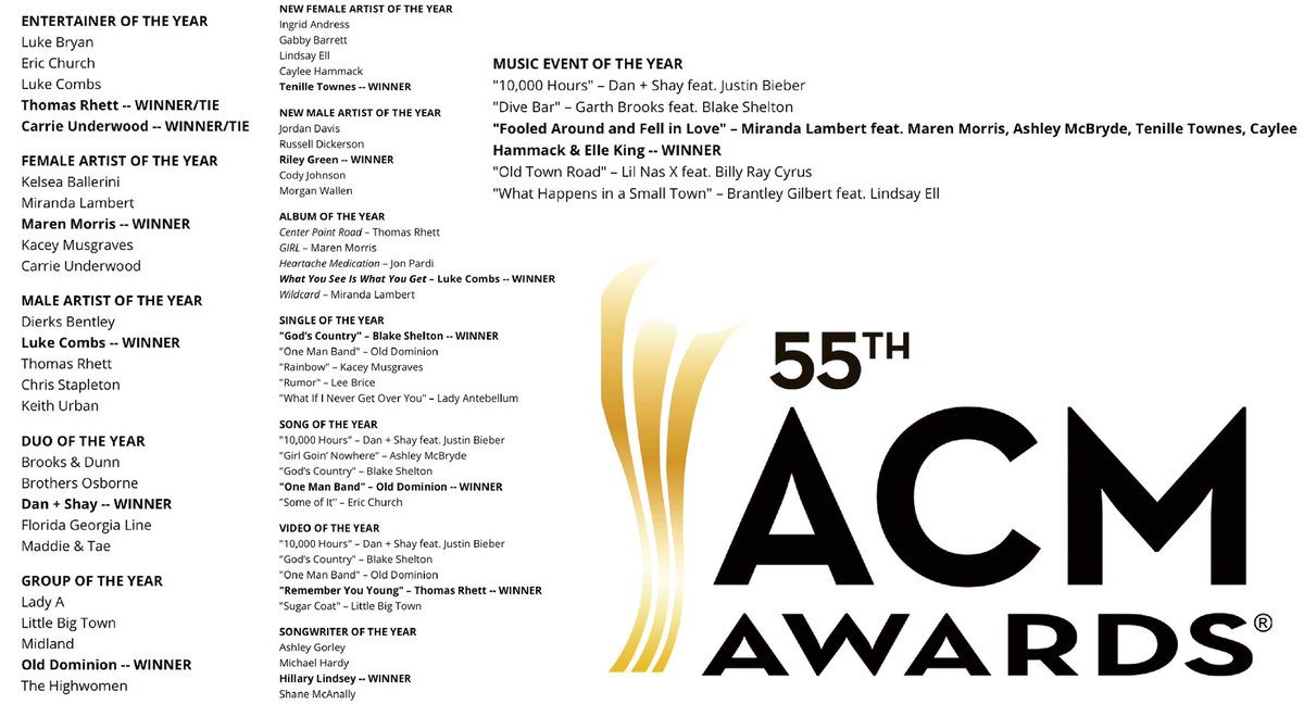 The full list of winners of the 55th edition of the American Country Music Awards (ACM) 2020 https://t.co/EDb1oZTgYV