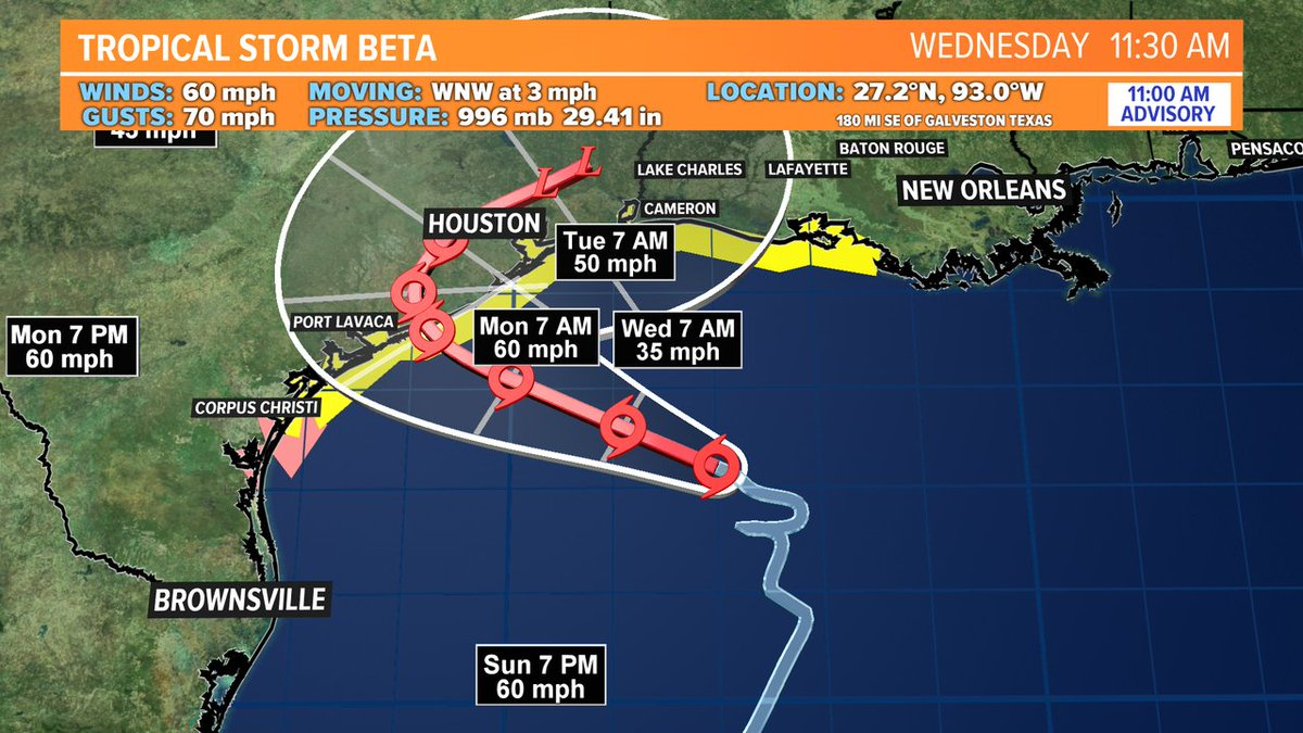 Tropical Storm Beta will likely remain a tropical storm as it moves into Texas and linger along the Texas and Louisiana border.  Even if it doesn't become a hurricane it will still bring rain which poses a flooding risk. @wusa9 #wusa9weather #wusa9.com/weather https://t.co/q6i8J1pKzn