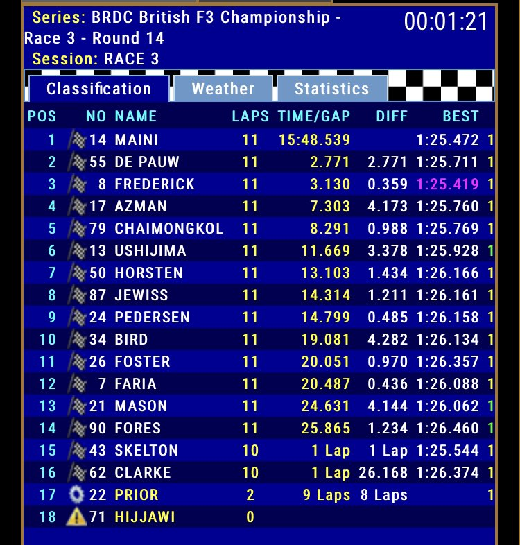 Here's your provisional race three result at @DoningtonParkUK! https://t.co/LdbO9ksBqD