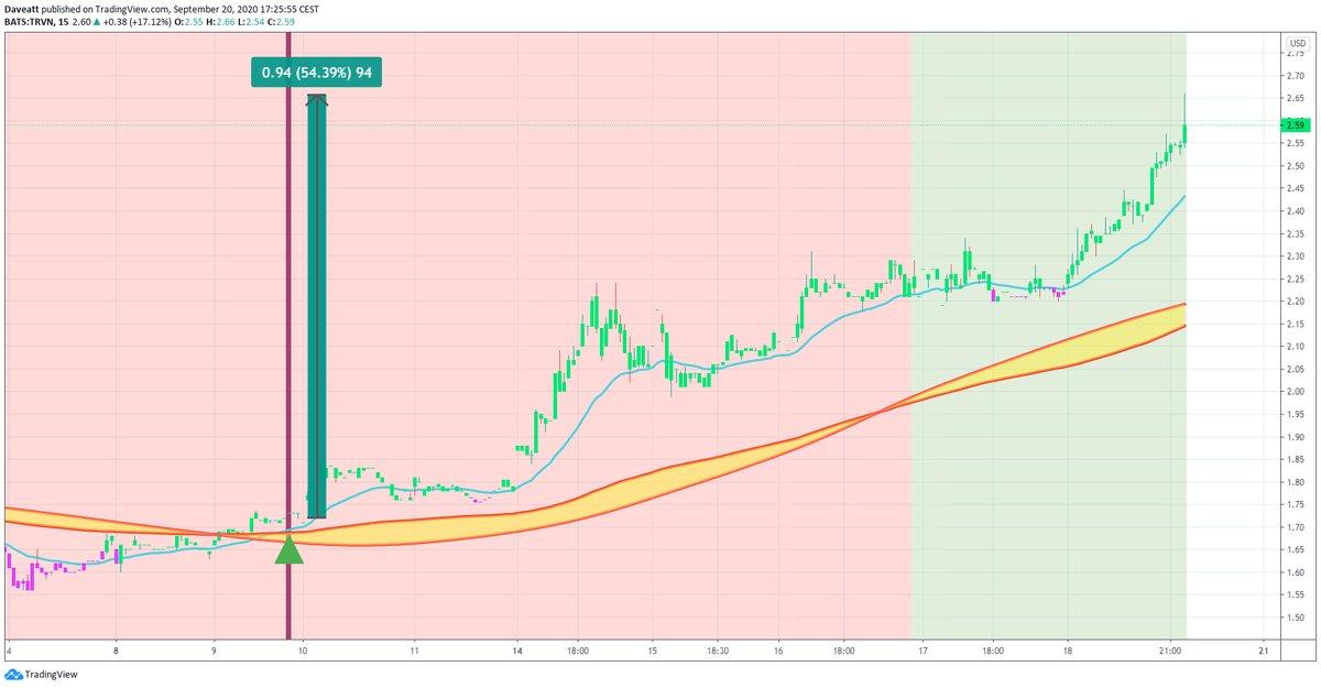 TradingView trade TRVN KODK HTBX