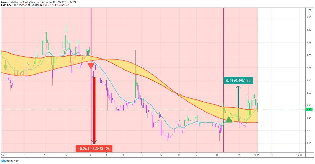TradingView trade PEIX BOXL PHUN