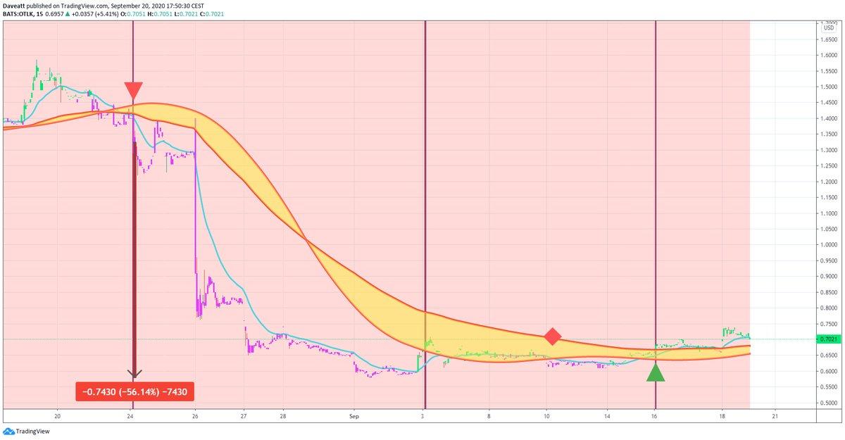 TradingView trade VSTM OTLK VBIV
